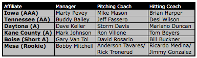 Minor League Coaches